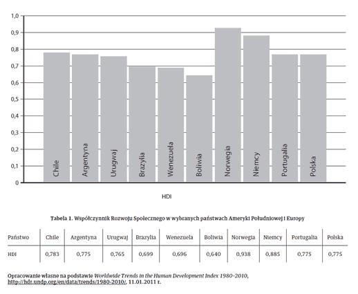 Tabela 1. Współczynnik Rozwoju Społecznego w wybranych państwach Ameryki Południowej i Europy