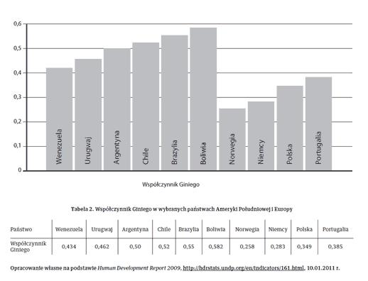 Tabela 2. Współczynnik Giniego w wybranych państwach Ameryki Południowej i Europy