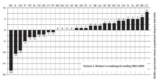 Wykres 1. Róznice w rankingach według HDI i IHDI