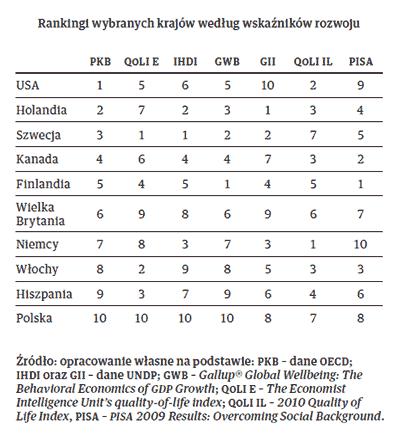 Rankingi wybranych krajów według wskaźników rozwoju
